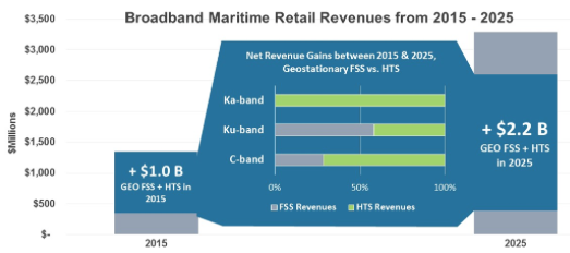 Broadband Maritime Retail Revenues from 2015-2025