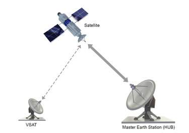 VSAT-Network-Topologies Point-to-Point