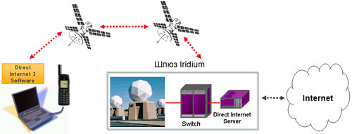 Iridium Direct Internet