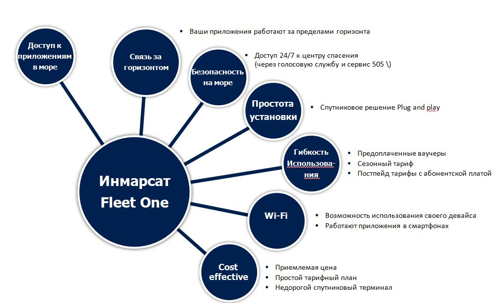 сервис Inmarsat Fleet One